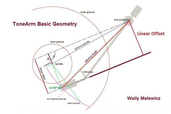 Tone Arm Geometry 101   Analog Planet